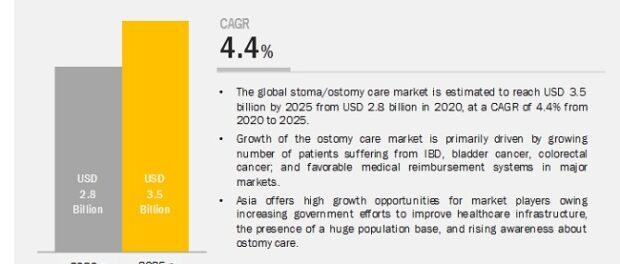 Ostomy Care Market