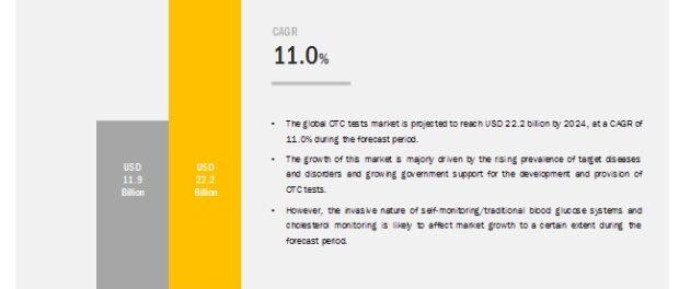 OTC tests market