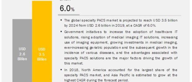 Specialty PACS Market