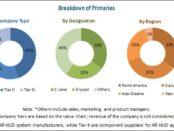 Augmented Reality Automotive Market