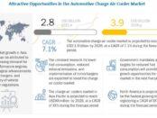 Automotive Charge Air Cooler Market
