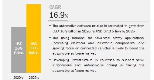 Automotive Software Market
