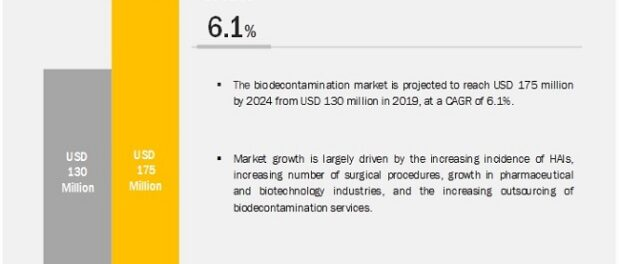 bio decontamination market