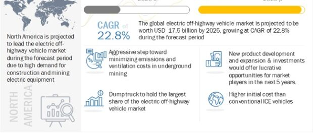Electric Off-highway Vehicle Market