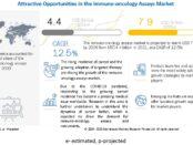 Immuno Oncology Assays Market