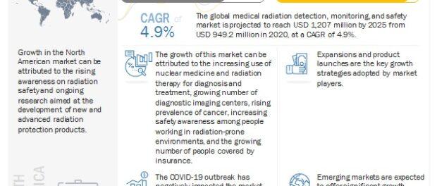 Medical Radiation Detection, Monitoring & Safety Market