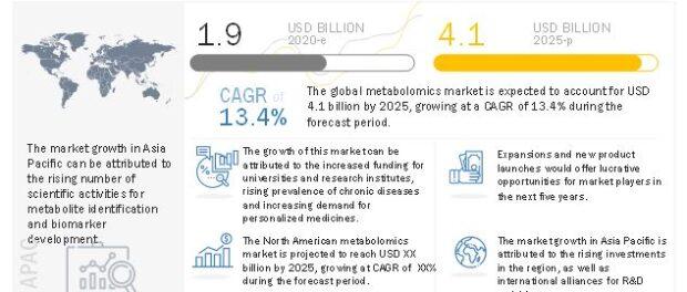 Metabolomics Market