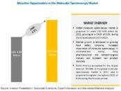 Molecular Spectroscopy Market