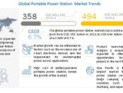Portable Power Station Market