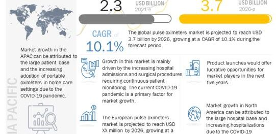 Pulse Oximeter Market