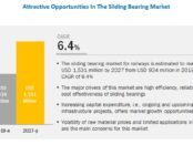 Sliding Bearing Market