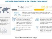 Telecom Cloud Market