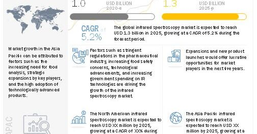 Infrared and Terahertz Spectroscopy Market