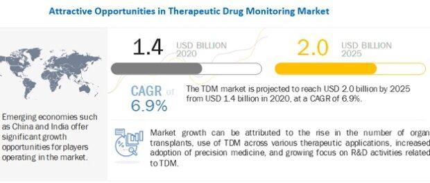 Therapeutic Drug Monitoring Market