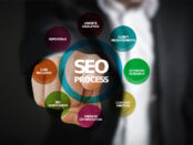 SEO requirements for Blogs