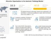 Anatomic Pathology Market