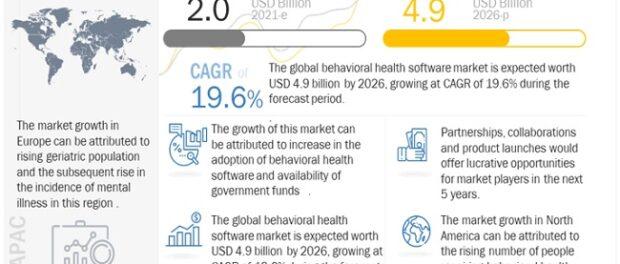 behavioral health software market