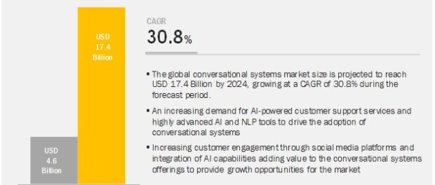 Conversational Systems Market