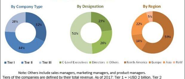 Creatinine Measurement Market
