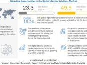 Digital Identity Solutions Market