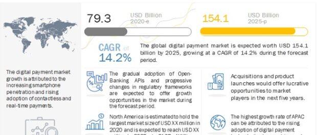 Digital Payments Market