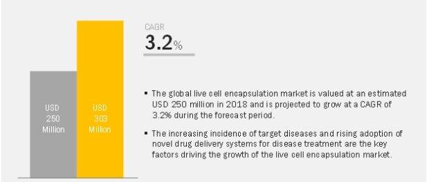 Live Cell Encapsulation Market