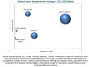 Medical Device Security Market