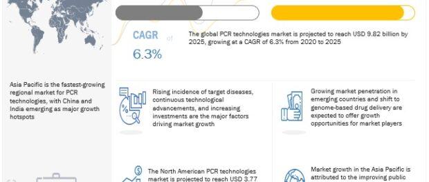 PCR Technologies Market