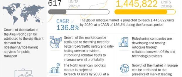Robotaxi Market