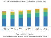Automotive Adhesives Market