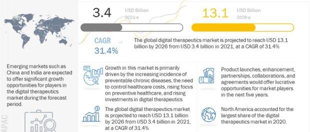 Digital Therapeutics (DTx) Market