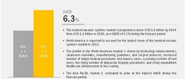 Medical Vacuum System Market