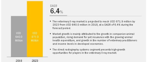 Veterinary X-ray Market