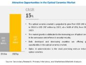 Optical Ceramics Market