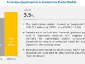 Automotive Piston Market