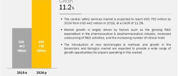 Cardiac Safety Services Market
