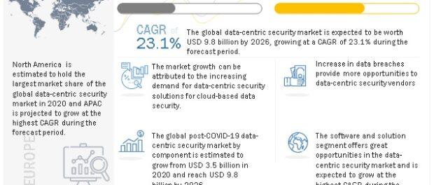 Data-centric Security Market