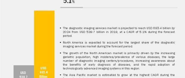 Diagnostic Imaging Services Market