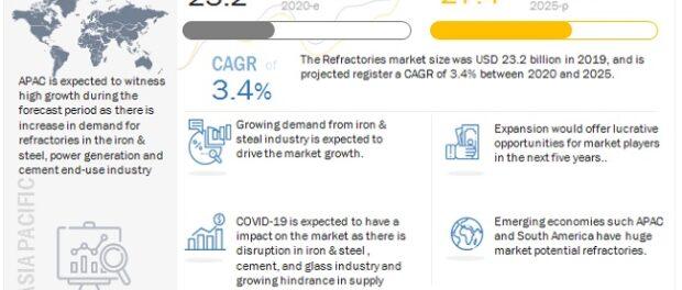 Refractories Market, Refractories Industry, COVID 19 impact on Refractories Market
