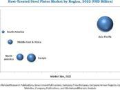 Heat-treated Steel Plates Market, Heat-treated Steel Plates