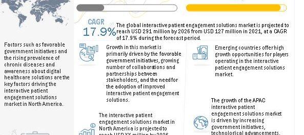 Interactive Patient Engagement Solutions Market