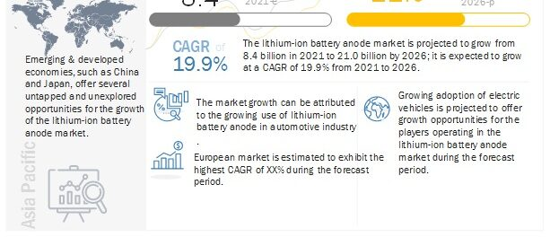 Lithium-Ion Battery Anode Market