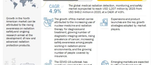 Medical Radiation Detection, Monitoring, and Safety Market