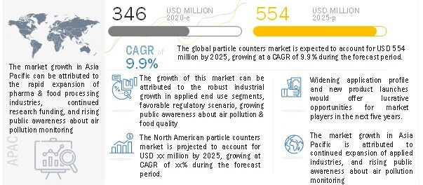 Particle Counter Market