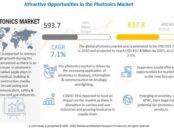 Photonics Market, Photonics