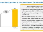 Soundproof Curtains Market, Soundproof Curtains