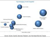 Top Packaging Trends, packaging market, packaging