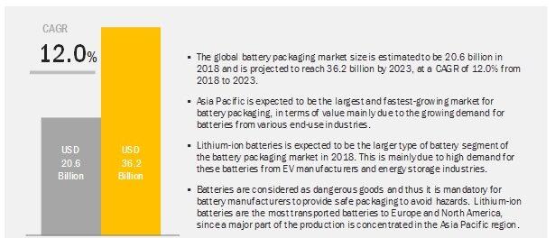 Battery Packaging Market