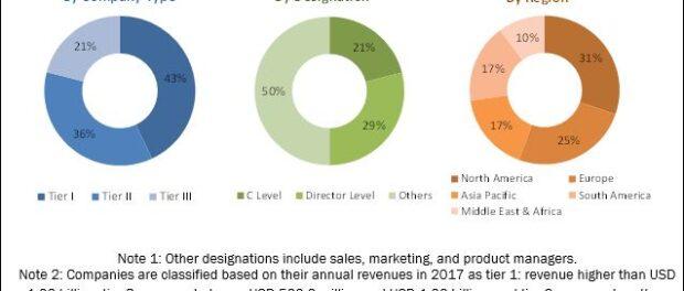 Flotation Reagents Market