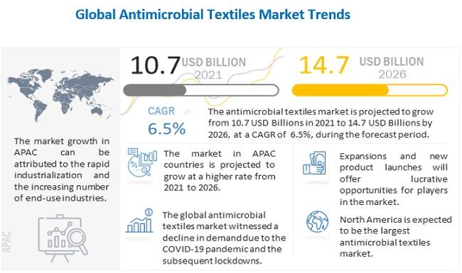 antimicrobial-textile-market-254286152